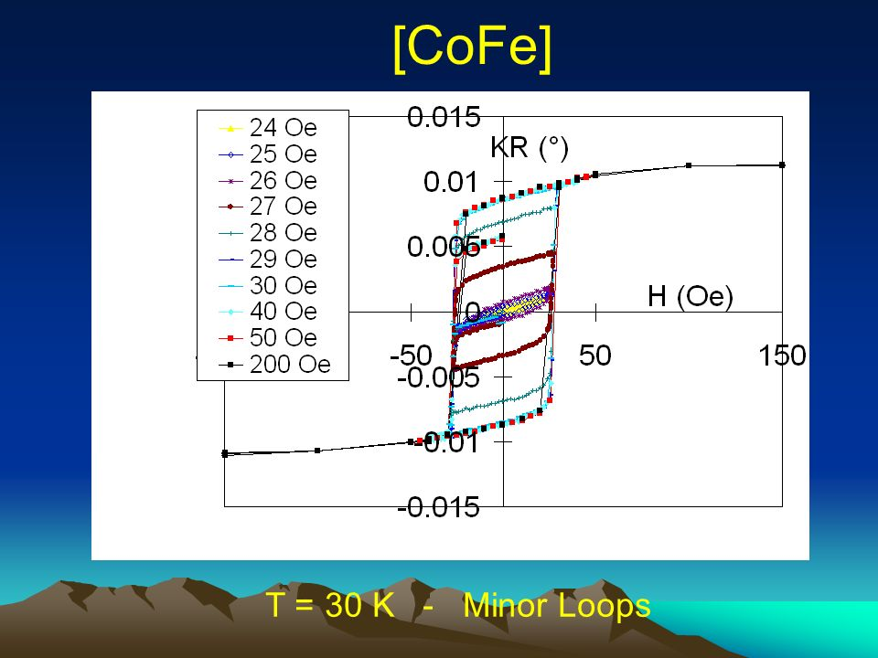 [CoFe] T = 30 K - Minor Loops